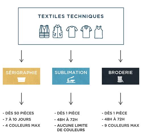 Guide de personnalisation - Atelier du Quai